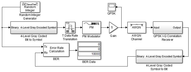digital communciations using matlab and simulink rh dennis silage com Mary Mary Mother Mary